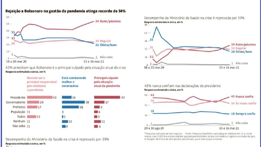 Datafolha/Folha