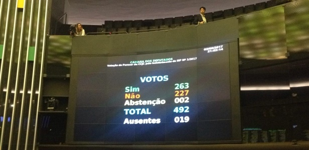 Placar final da votação sobre a denúncia contra Michel Temer (PMDB); 263 votaram a favor do relatório que pediu a suspensão do processo contra o presidente