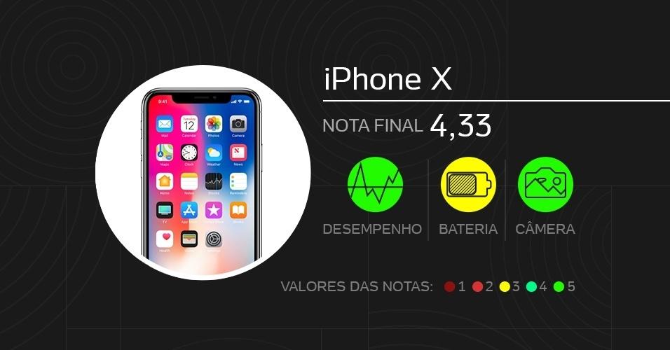 iPhone X, top de linha - Melhores celulares de 2017