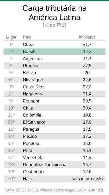 carga tributaria america latina -  -