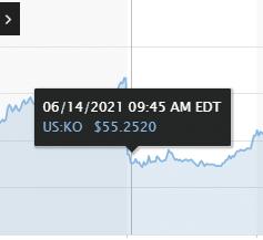 Gráfico das ações da Coca-Cola negociadas na Bolsa de Nova York nos dias 11 e 14 de junho
