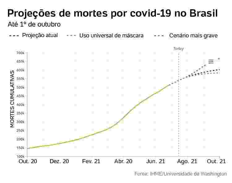 Projeções de morte por covid no Brasil - Arte/UOL - Arte/UOL