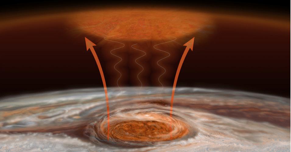 27.jul.2016 - A Grande Mancha Vermelha é a provável fonte de calor alternativa de Júpiter. Um novo estudo publicado na revista Nature revela que as ondas acústicas de energia ou gravitacionais que emanam da Grande Mancha Vermelha -- a maior tempestade do Sistema que tem duas vezes o tamanho da Terra -- é a razão do superaquecimento da atmosfera superior do planeta gasoso. Até então, todas a tentativas foram incapazes de explicar por que as atmosferas dos planetas gasosos tem temperatura muito superior à que seria esperada se o sol fosse a única fonte de energia