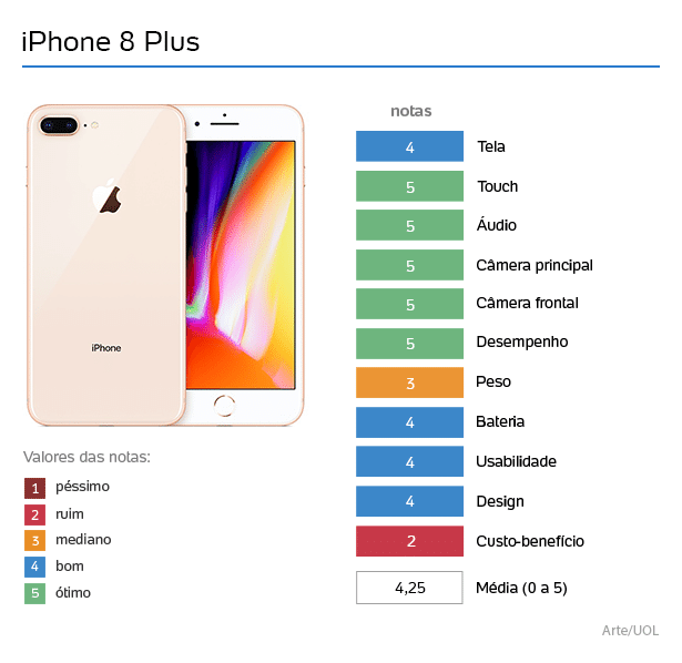 dece88ccd74996 iPhone 8 Plus: como um celular que parece sem graça pode ser tão excelente?