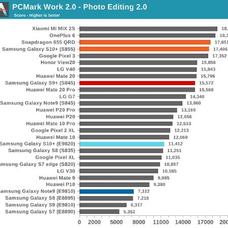 PCMark mostra a superioridade do S10+ com o Snapdragon 855 em relação ao modelo como o Exynos 9820 - AnandTech/Reprodução - AnandTech/Reprodução