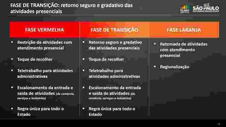das - Divulgação/Governo do Estado de São Paulo - Divulgação/Governo do Estado de São Paulo