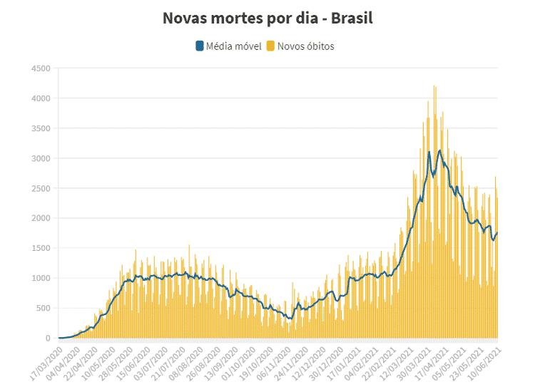 Média móvel Brasil 10/6 - UOL - UOL
