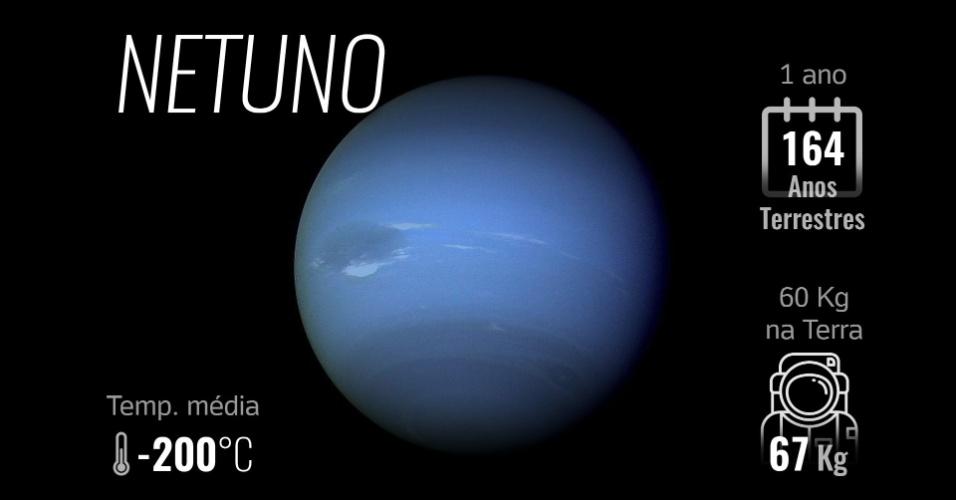 Netuno foi o primeiro planeta a ser descoberto não através de lunetas ou telescópios, mas de cálculos. Os matemáticos John Couch Adams e Urbain Leverrier calcularam uma força desconhecida que impelia Urano para fora de seu curso. Era Netuno, finalmente observado por Johann Galle em 1846. A chegada da sonda Voyager 2 ao planeta em 1989 permitiu mais descobertas. Netuno possui um pequeno núcleo rochoso. Ao seu redor, há uma camada possivelmente formada por água, amônia e metano congelados. E sua atmosfera é composta por hidrogênio e hélio. Como outros planetas gasosos, têm  ventos velozes -- aliás, os mais velozes do Sistema Solar -- que alcançam 2.000 km/h. Também possui um tênue sistema de anéis. Netuno é apenas 3% menor que Urano e seu dia é 67 minutos mais breve. Possui 14 luas, como Tritão, o objeto mais frio do sistema solar (com -235°C).