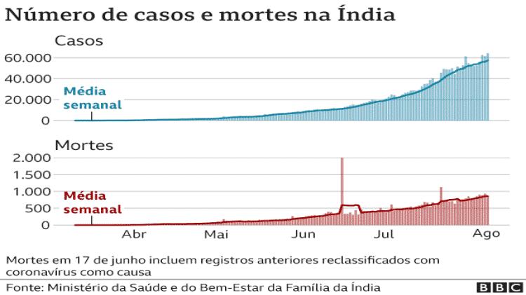 Número de casos e mortes na Índia - BBC - BBC