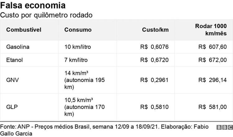 Tabela sobre custos da conversão de gás de cozinha para uso em carro - BBC - BBC