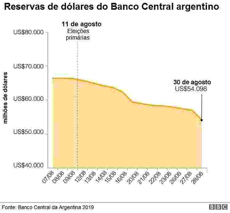 - reservas de dolares do banco central argentino 1567631414430 v2 750x1 - A derrocada econômica da Argentina em 3 gráficos