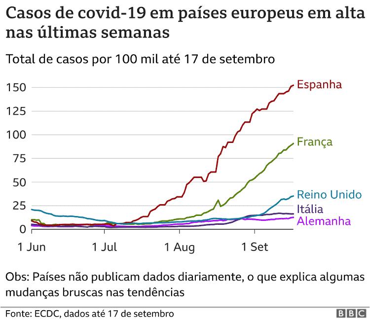 Casos de covid-19 em países europeus - BBC - BBC