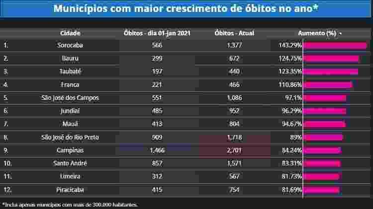 Ranking de cidades do estado de São Paulo com aumento de mortes por covid-19 - Divulgação/Infotracker - Divulgação/Infotracker
