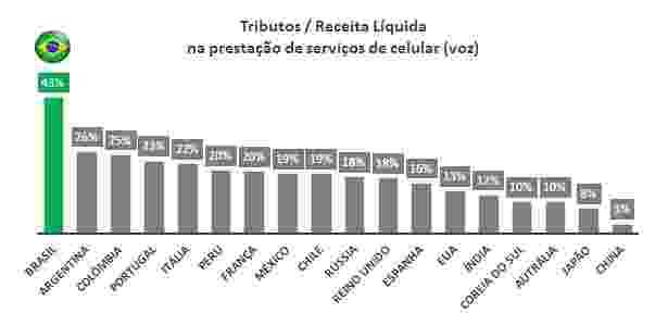 Tributos_Teleco - Divulgação/Teleco - Divulgação/Teleco