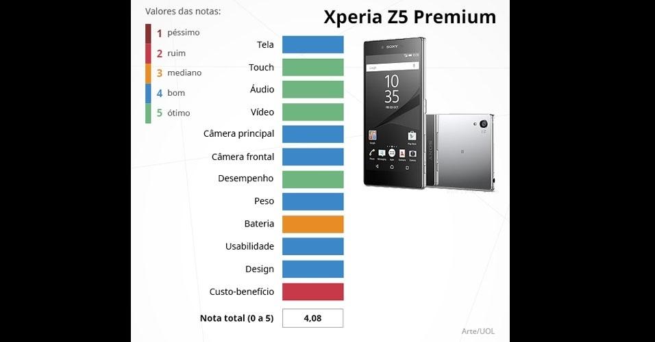 Z5 Premium (Sony): com tela de 5,5 polegadas, é integrado com o processador Snapdragon 810, 3 GB de memória RAM e câmeras de 23 MP (principal) e 5 MP (frontal)