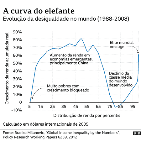 Gráfico mostra a curva do elefante - BBC - BBC
