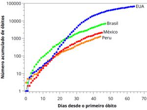 Gráfico mostra evolução de mortes por covid-19 na América - BBC - BBC