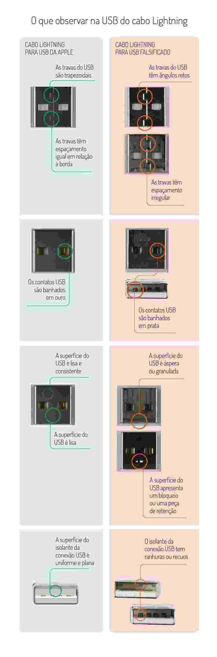 O que observar no USB para Lightning - Arte/UOL - Arte/UOL