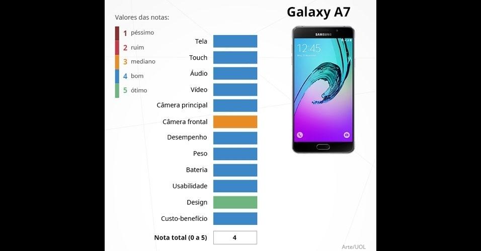 Galaxy A7 (Samsung): com tela Full HD de 5,5 polegadas, é integrado com o processador Exynos 7580 com oito núcleos de 1.6GHZ, 3 GB de memória RAM e câmeras de 13 MP (principal) e 5 MP (frontal)