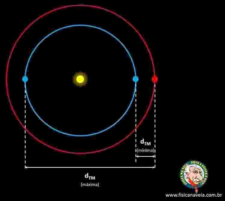 A distância entre a Terra e Marte varia no decorrer do tempo - Arte/Física na Veia - Arte/Física na Veia