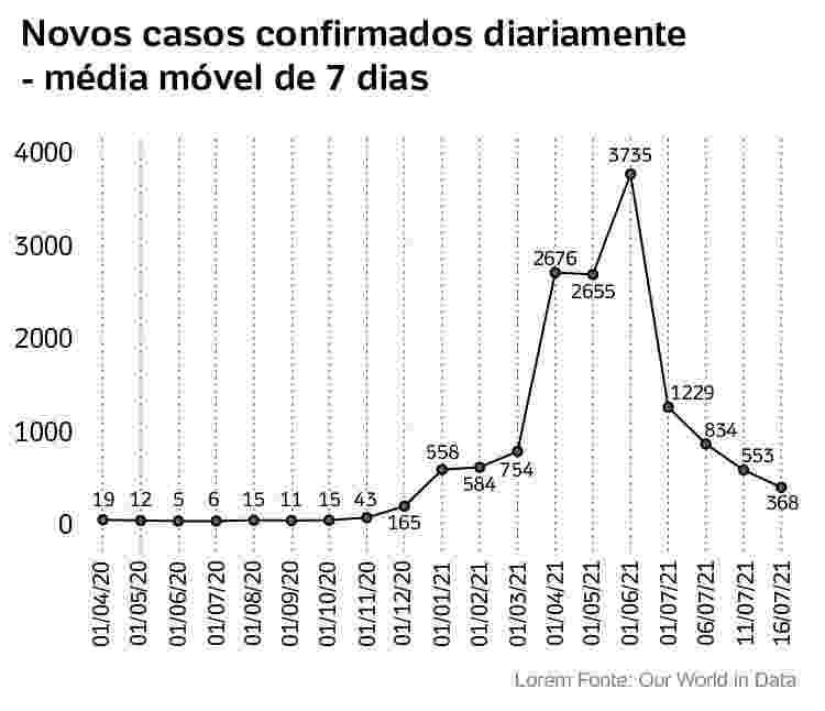 media movel de novos casos no Uruguai - Arte/UOL - Arte/UOL