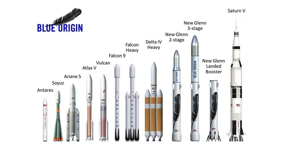 GIGANTE DO ESPAÇO - A empresa Blue Origin quer colocar no espaço um foguete reutilizável que chama atenção pelo seu gigantismo. Seus três módulos alcançam 95 metros de altura, com 7 metros de diâmetro. Ele fica atrás apenas do maior foguete já produzido, o Saturn V, usado na missão Apollo 11, que levou o homem à Lua. O Saturn V, aposentado em 1973, tinha 110 metros de altura. O dono da Blue Origin, Jeff Bezos, anunciou o novo foguete divulgando esse gráfico comparativo. O New Glenn, como foi batizado, possui uma boa propulsão, capaz de missões arrojadas. Contudo, ele fica atrás do Saturn V e de outros foguetes nesse quesito. Os fabricantes esperam que ele viaje para o espaço até o final deste dácada