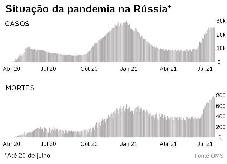 situação do covid na russia - Reprodução/OMS - Reprodução/OMS