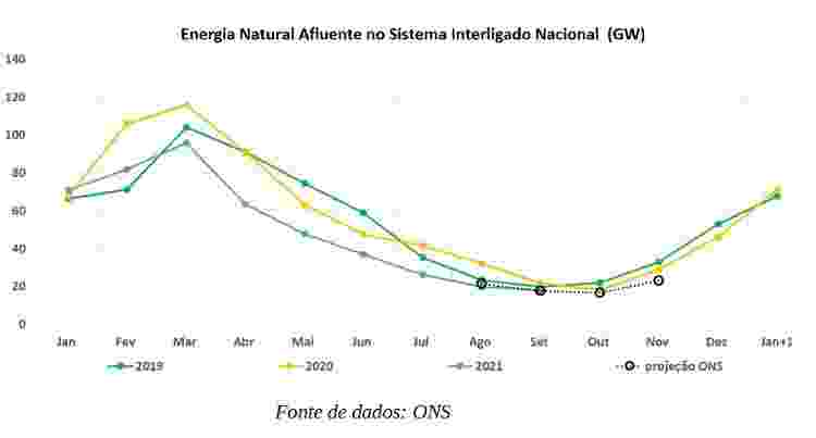 Energia Natural Afluente no Sistema Interligado Nacional - Reprodução/ONS - Reprodução/ONS