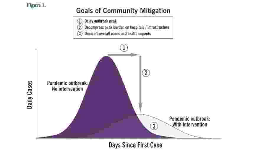 Diagrama do CDC dos EUA (em inglês) mostra dois cenários: sem intervenção contra o aumento de casos de coronavírus, mais alto; e outro com a intervenção da política de prevenção, com curva mais achatada - Reprodução