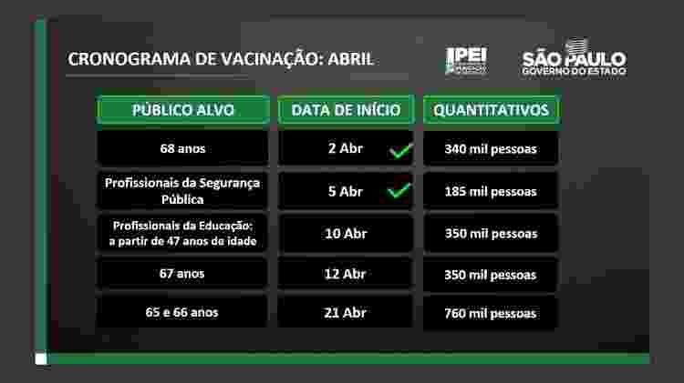 dasa - Divulgação/Governo do Estado de São Paulo - Divulgação/Governo do Estado de São Paulo