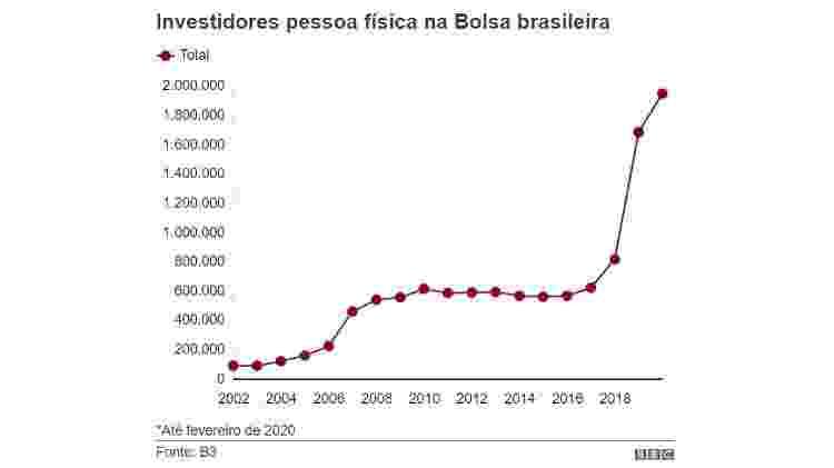Bolsa - BBC - BBC