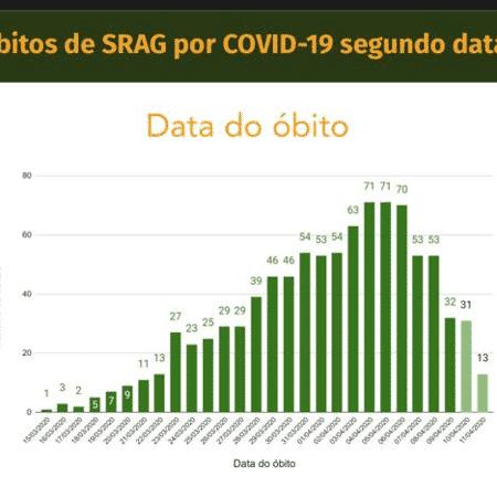 Covid-19 - mortes por dia - Ministério da Saúde / Reprodução - Ministério da Saúde / Reprodução
