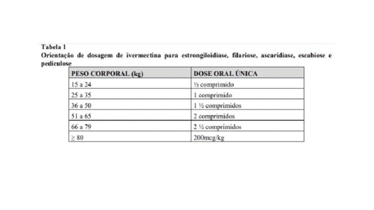 Tabela 1 ivermectina - Projeto Comprova - Projeto Comprova - Projeto Comprova