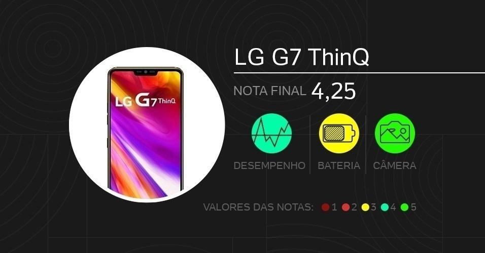 LG G7 ThinQ: com tela de 6,1 polegadas LCD, vem com câmeras de 16 MP (dupla traseira) e 8 MP (frontal), processador Snapdragon 845, memórias de 4 GB (RAM) e 64 GB (armazenamento), além de 3.000 mAh de bateria. Foram dadas notas de 0 a 5 em doze quesitos diferentes.