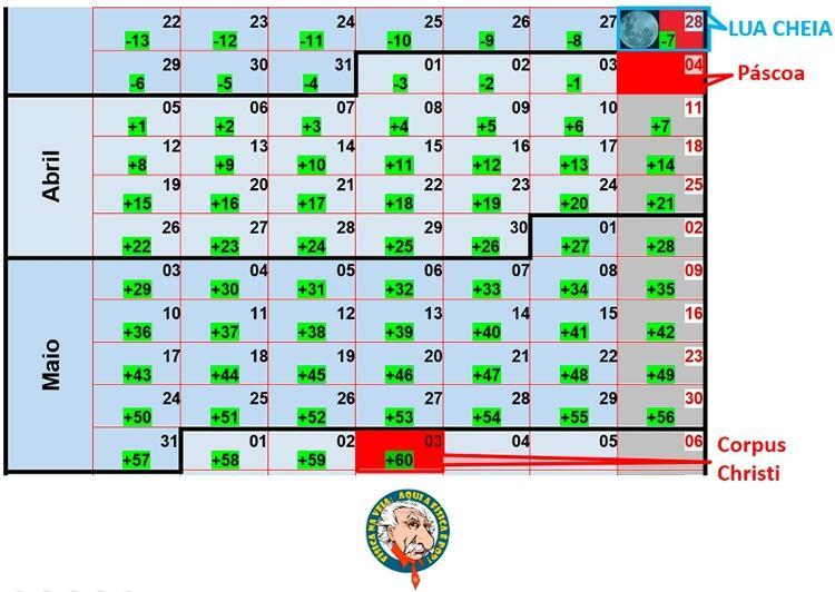 Determinação da data da Páscoa e de Corpus Christi em 2021 - Dulcidio Braz Jr / Física na veia - Dulcidio Braz Jr / Física na veia