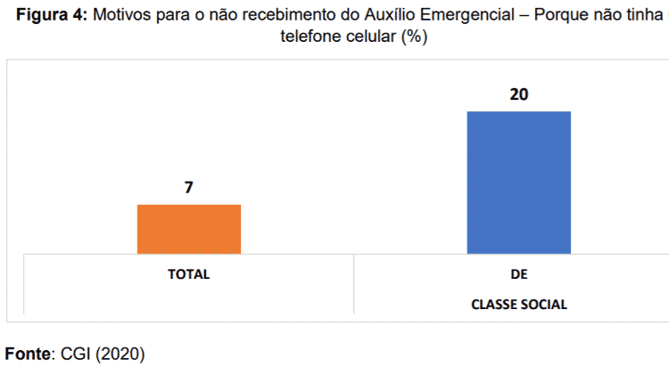 Motivos para o não recebimento do Auxílio Emergencial -- Porque não tinha um telefone celular (%) - CGI (2020) - CGI (2020)