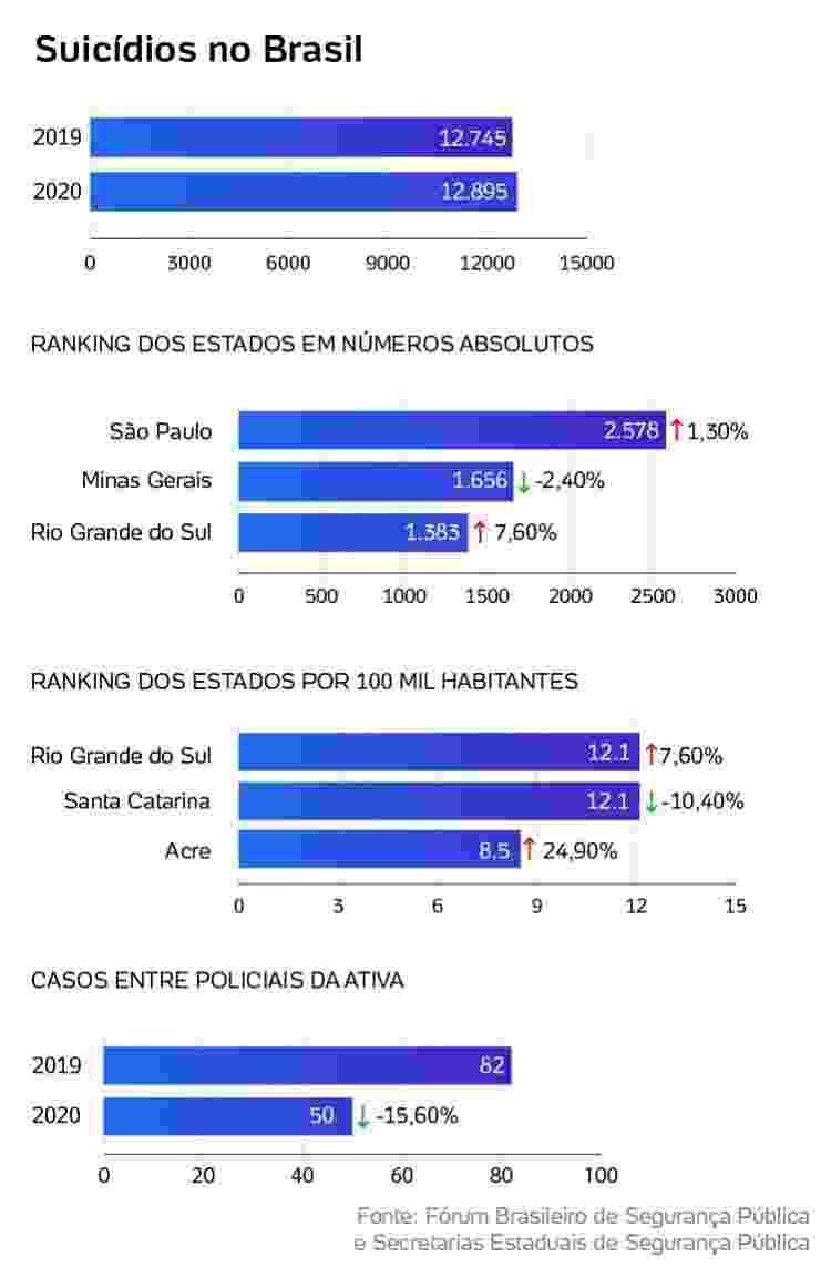 suicidios no brasil - Arte/UOL - Arte/UOL