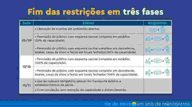 Plano de flexibilização do Rio de Janeiro - Reprodução/Prefeitura do Rio - Reprodução/Prefeitura do Rio