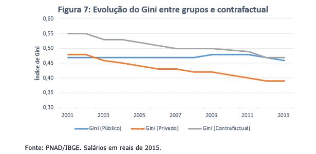 Opinião - desigualdade 7 - Sergio Firpo (Insper) e Renan Pieri (FGV) - Sergio Firpo (Insper) e Renan Pieri (FGV)