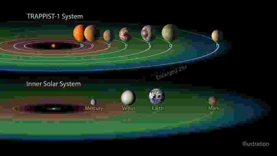 O sistema planetário Trappist-1 possui três planetas em sua zona habitável, enquanto nosso sistema possui apenas um. - Nasa/JPL-Caltech
