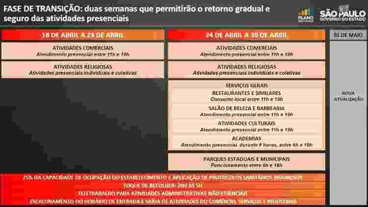 da - Divulgação/Governo do Estado de São Paulo - Divulgação/Governo do Estado de São Paulo