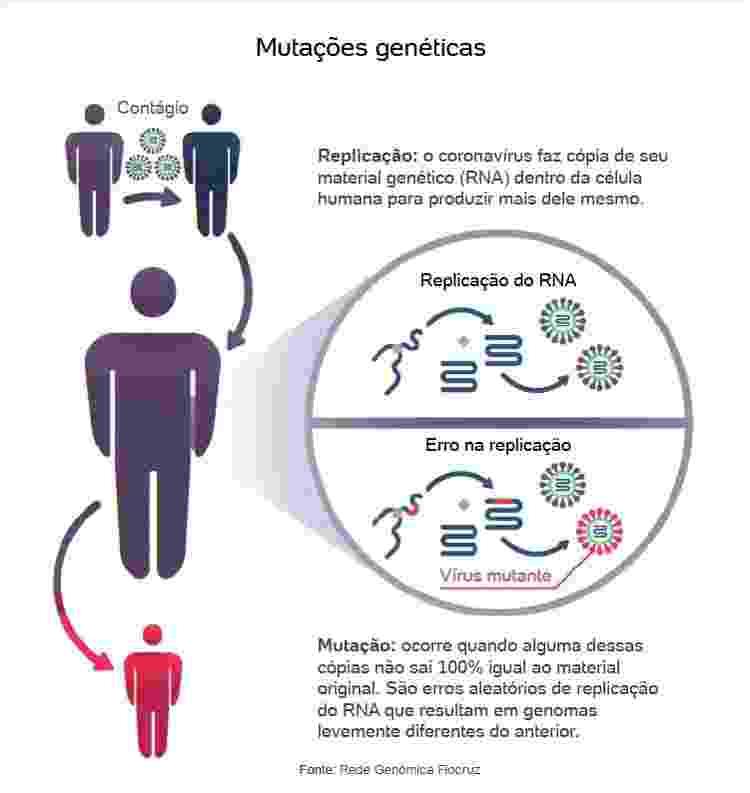 Coronavírus: como a mutação acontece parte 1 - Arte UOL - Arte UOL