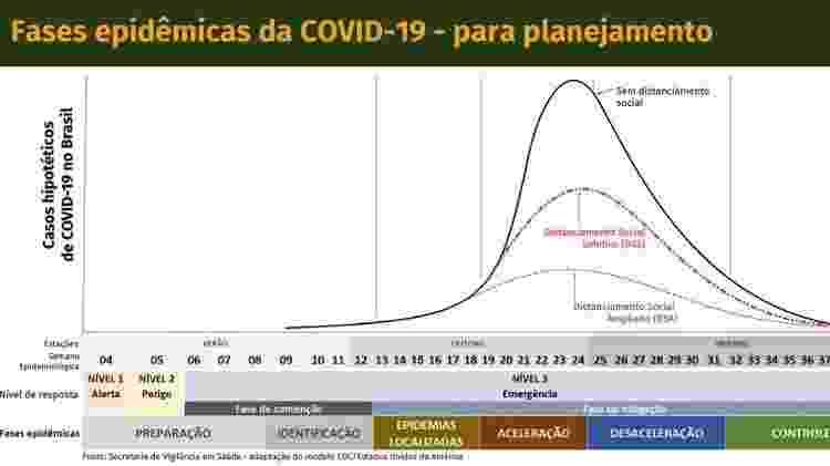 Projeção apresentada pelo Ministério da Saúde sobre as fases epidêmicas da covid-19 no Brasil - Reprodução/Ministério da Saúde