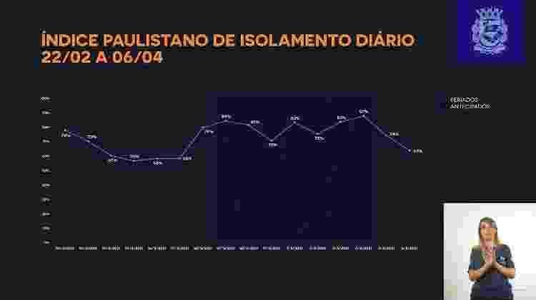 iso - Reprodução/Prefeitura de São Paulo - Reprodução/Prefeitura de São Paulo