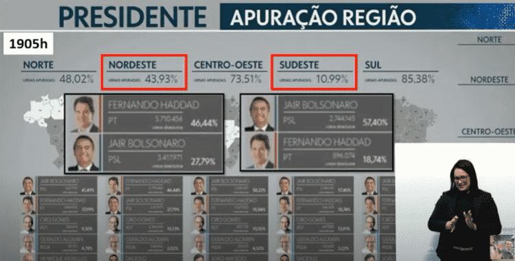 apuracao_bolsonaro - Reprodução/Youtube - Reprodução/Youtube