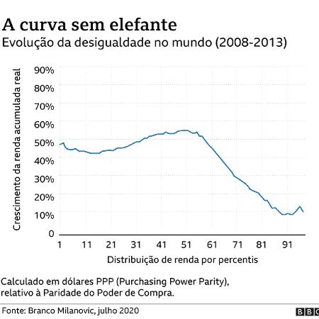 Gráfico sem a curva do elefante - BBC - BBC