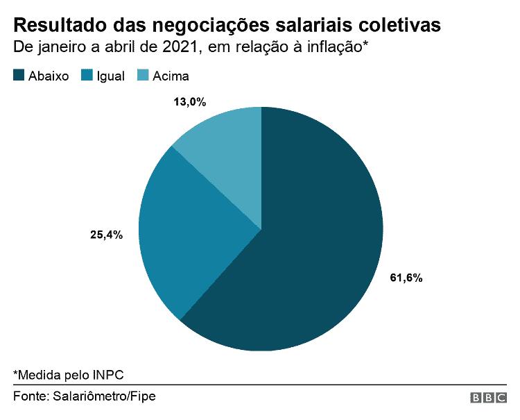 Gráfico de pizza mostra o resultado das negociações salariais coletivas, em relação à inflação - BBC - BBC