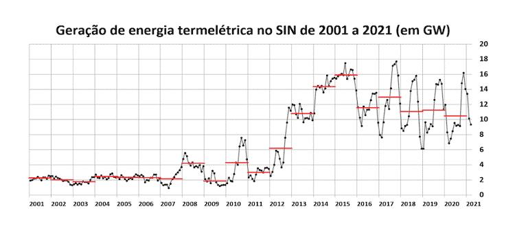 Crise hídrica - Gráfico 2 - Reprodução - Reprodução