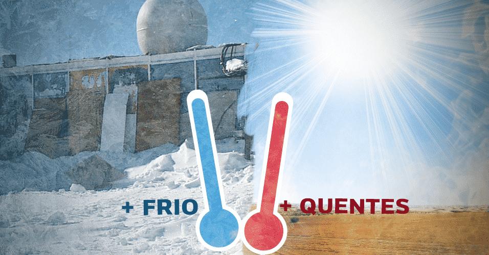 1º.jul.2016 - Já imaginou se durante o inverno a temperatura da sua cidade chegasse a -89,2°C? E se no verão os termômetros alcançassem a marca dos 56,7°C? Parece impossível, mas, essas duas temperaturas foram registradas de verdade em pontos bastante distintos do planeta. A primeira foi medida em Vostok, na Antártida, e é a temperatura mais baixa já registrada na Terra. A segunda foi medida em Furnace Creek, na Califórnia (EUA), e é a mais alta que se tem notícia. Ficou curioso para saber quais são as temperaturas mais extremas já registradas no mundo? É só navegar à esquerda para conhecer os lugares mais frios e à direita, os mais quentes. Os dados são de um relatório da Organização Meteorológica Mundial - Arte UOL