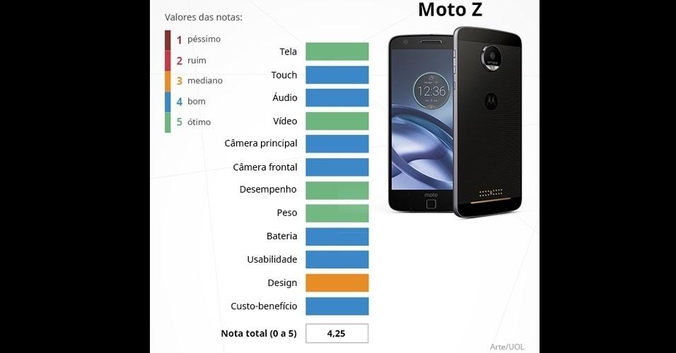 Moto Z (Motorola): com tela Super Amoled de 5,5 polegadas, é integrado com o processador Snapdragon 820, 4 GB de memória RAM e câmeras de 13 MP (principal) e 5 MP (frontal)